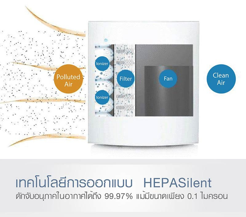 Blueair เครื่องฟอกอากาศ รุ่น Blue pure 211 Particle and carbon filter Blueair