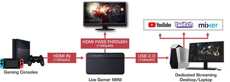 AVerMedia GC311 แคปเจอร์การ์ด Live Gamer MINI