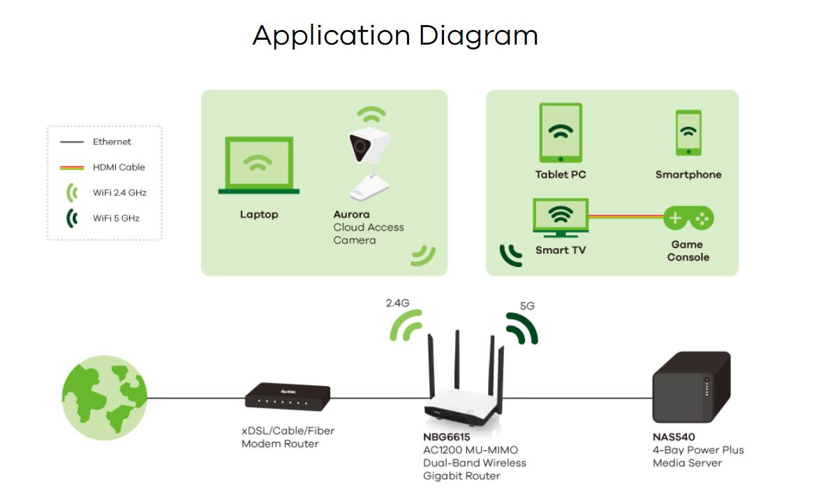 Zyxel AC1200 MU-MIMO Dual-Band Wireless Gigabit Router 07