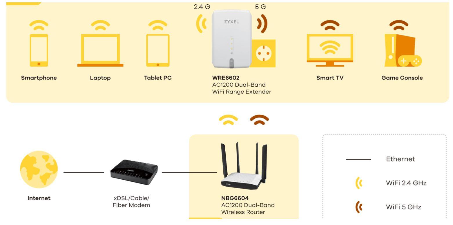 Zyxel WRE6602 AC1200 Dual Band WiFi Range Extender 06