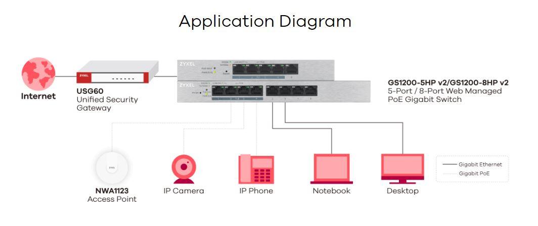 Zyxel GS1200-5HP v2 5-Port Web Managed PoE Gigabit Switch 06