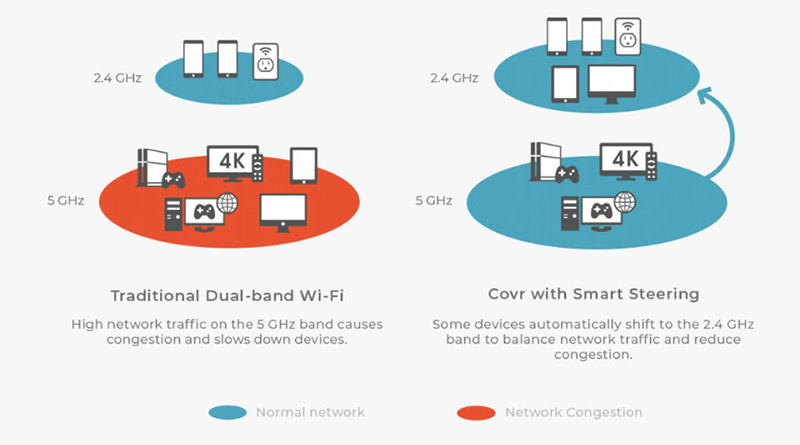 D-Link COVR-C1203 Dual Band Whole Home Wi-Fi System06